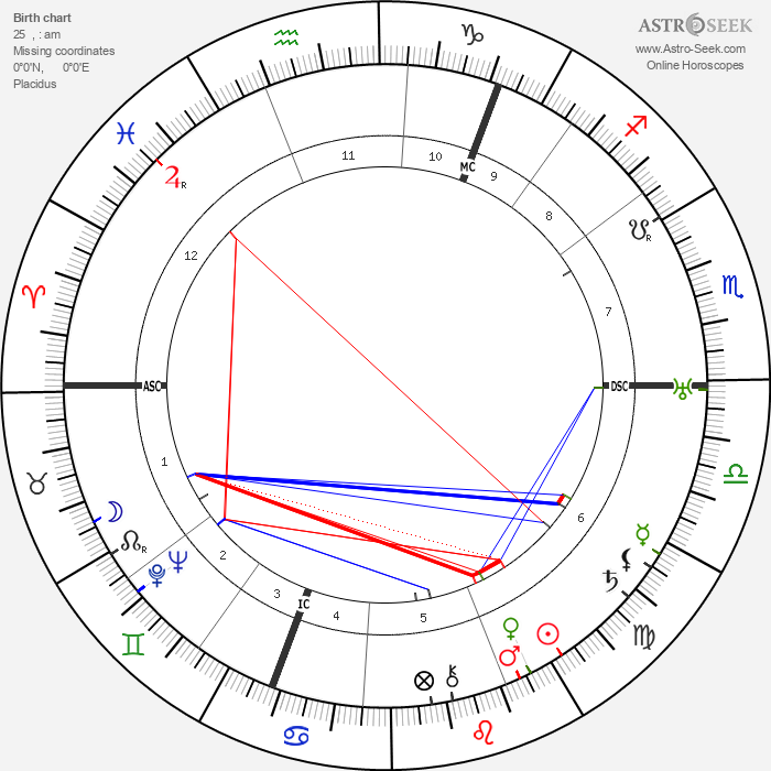 George Bruce - Astrology Natal Birth Chart
