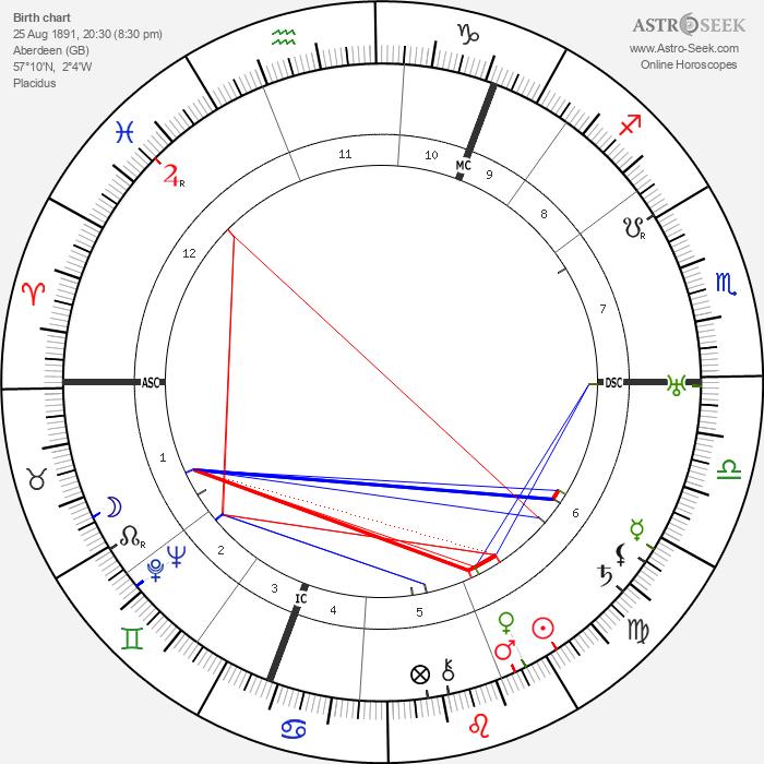 George Bruce - Astrology Natal Birth Chart