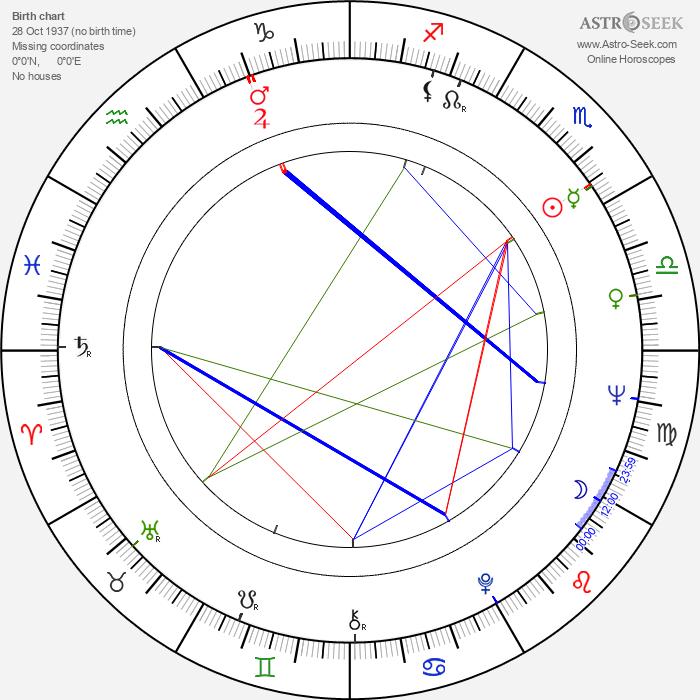 George 'Buck' Flower - Astrology Natal Birth Chart