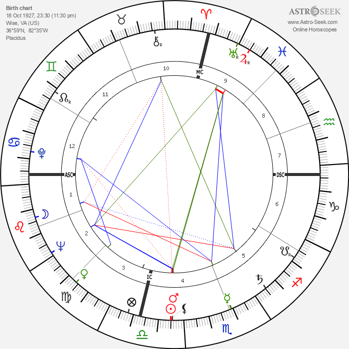 George C. Scott - Astrology Natal Birth Chart