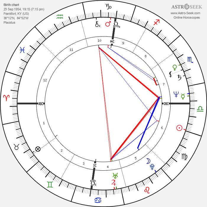 George C. Wolfe - Astrology Natal Birth Chart