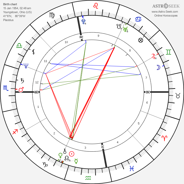 George Cappuzzello - Astrology Natal Birth Chart