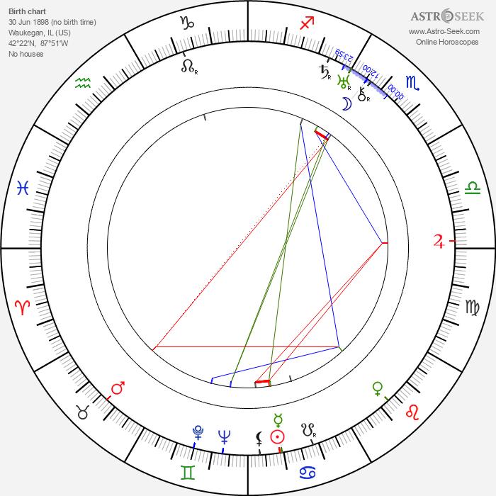 George Chandler - Astrology Natal Birth Chart