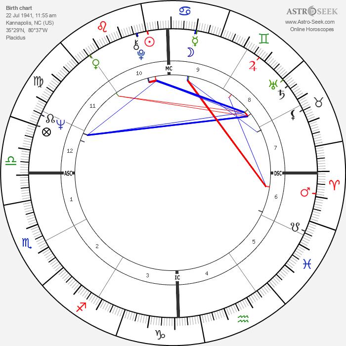 George Clinton - Astrology Natal Birth Chart