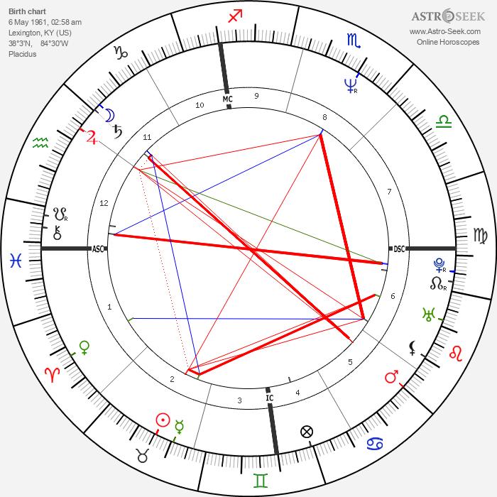 George Clooney - Astrology Natal Birth Chart