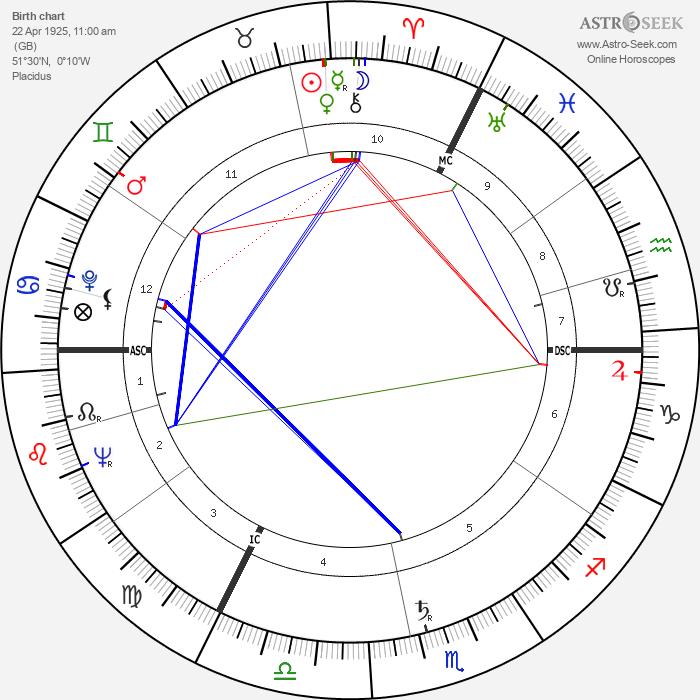 George Cole - Astrology Natal Birth Chart