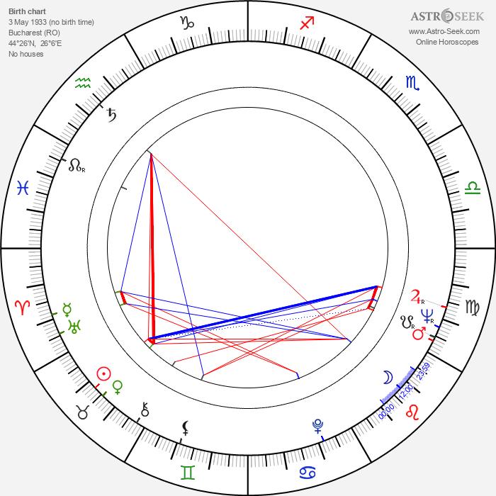 George Constantin - Astrology Natal Birth Chart