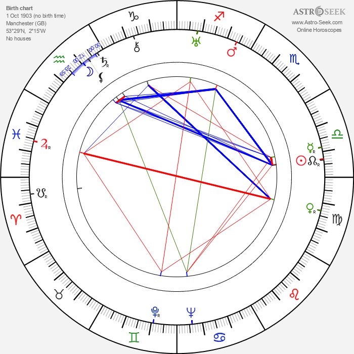George Coulouris - Astrology Natal Birth Chart