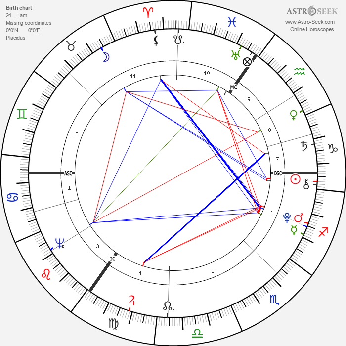 George Crabbe - Astrology Natal Birth Chart