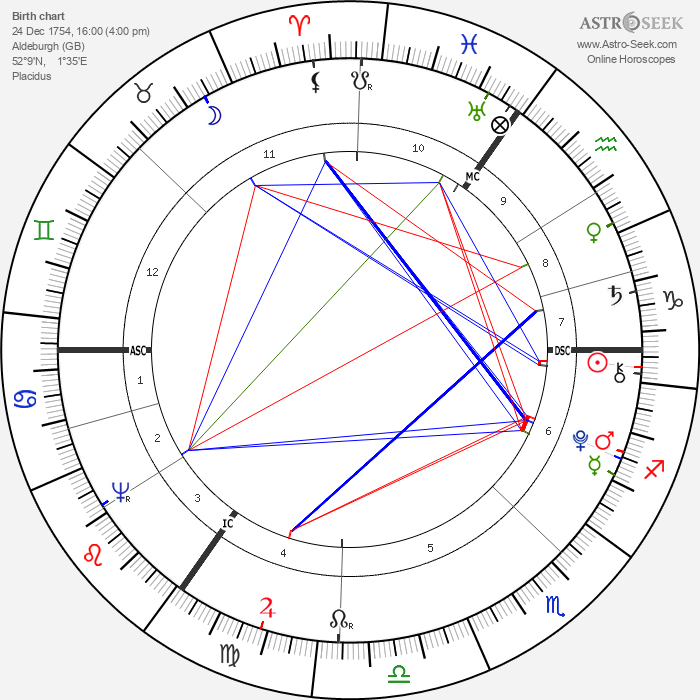 George Crabbe - Astrology Natal Birth Chart