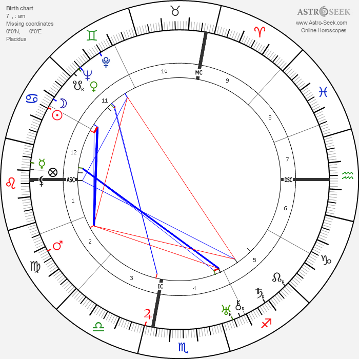 George Cukor - Astrology Natal Birth Chart