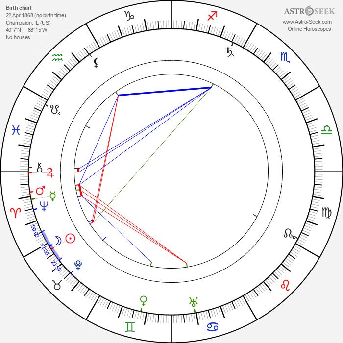 George D. Baker - Astrology Natal Birth Chart