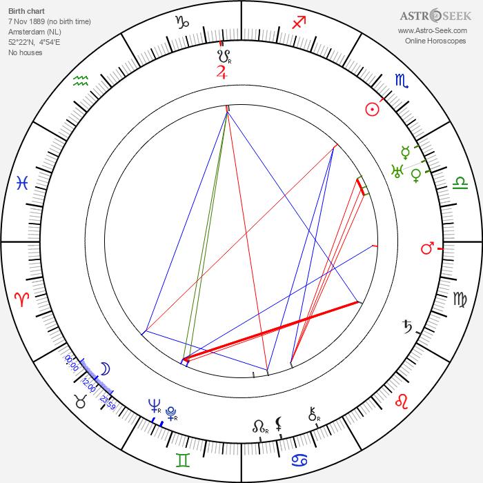 George Davis - Astrology Natal Birth Chart