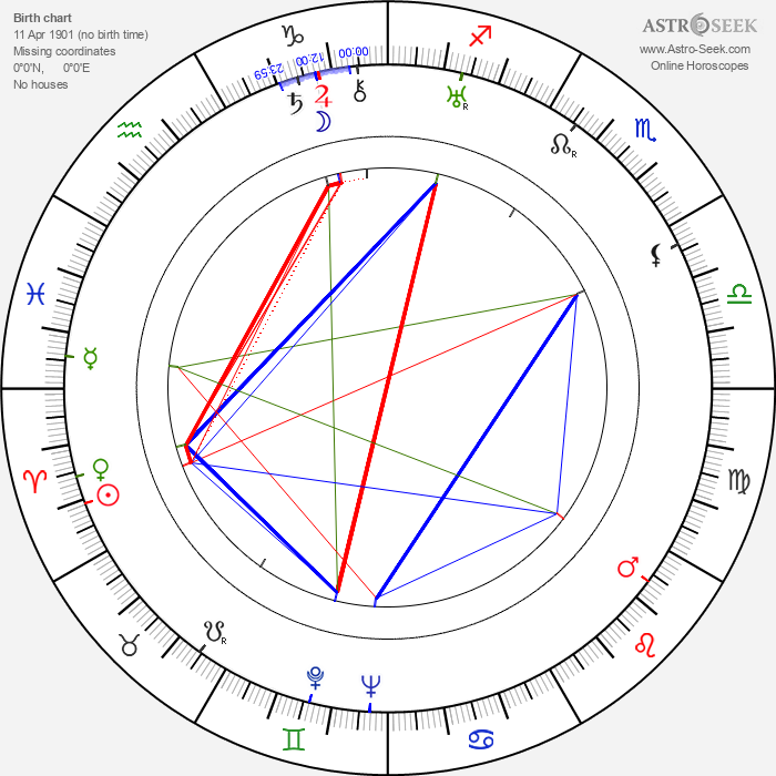 George Dee - Astrology Natal Birth Chart