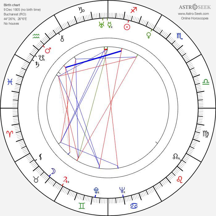 George Demetru - Astrology Natal Birth Chart