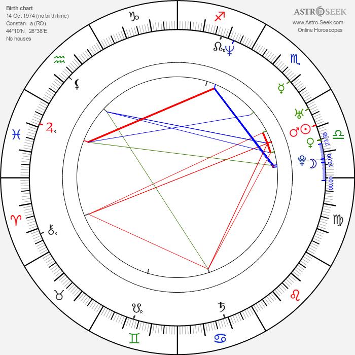 George Dorobantu - Astrology Natal Birth Chart