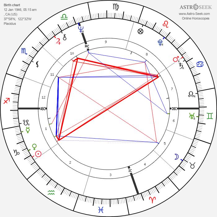 George Duke - Astrology Natal Birth Chart