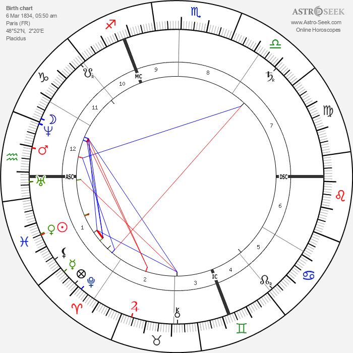 George DuMaurier - Astrology Natal Birth Chart