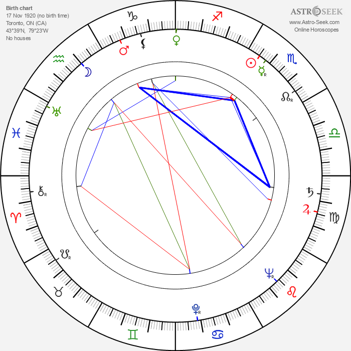 George Dunning - Astrology Natal Birth Chart