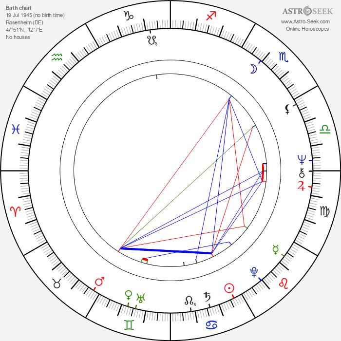 George Dzundza - Astrology Natal Birth Chart