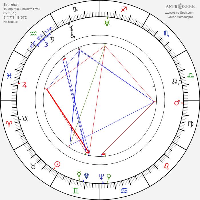 George E. Stone - Astrology Natal Birth Chart
