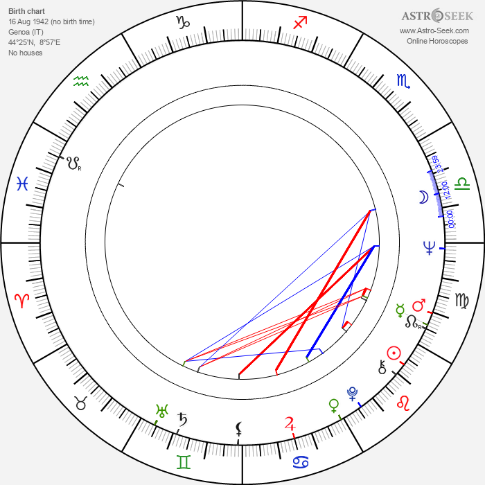 George Eastman - Astrology Natal Birth Chart