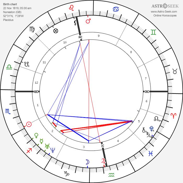 George Eliot - Astrology Natal Birth Chart
