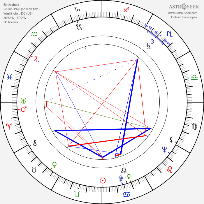 George Englund - Astrology Natal Birth Chart