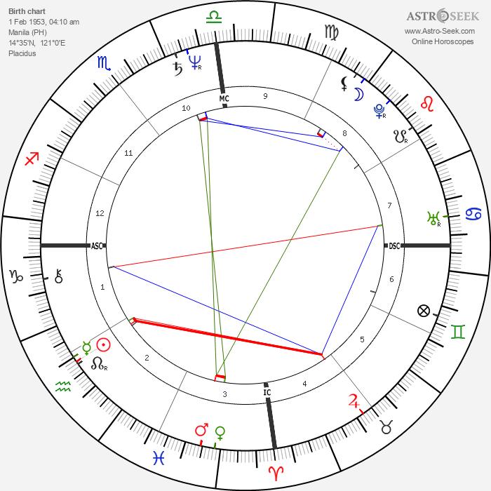 George Estrada - Astrology Natal Birth Chart