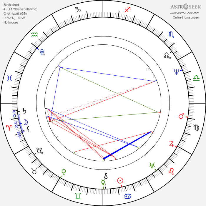 George Everest - Astrology Natal Birth Chart