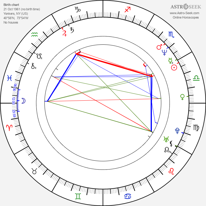 George F. Miller - Astrology Natal Birth Chart
