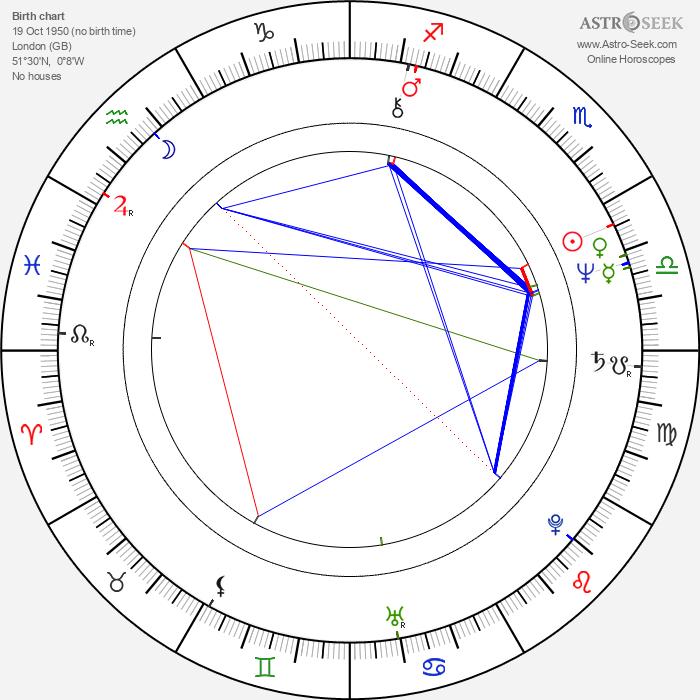 George Fenton - Astrology Natal Birth Chart