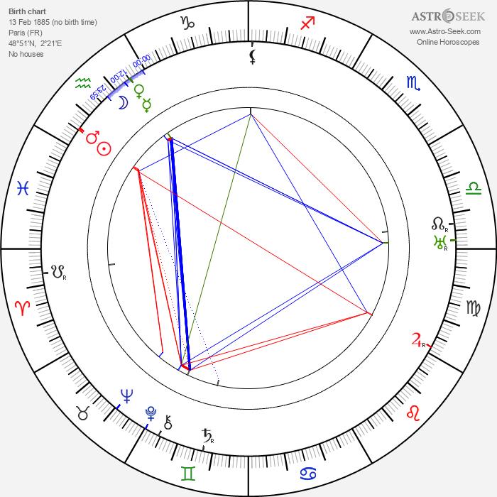 George Fitzmaurice - Astrology Natal Birth Chart