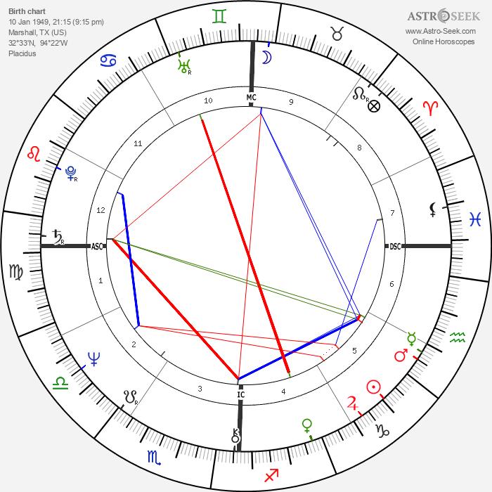 George Foreman - Astrology Natal Birth Chart