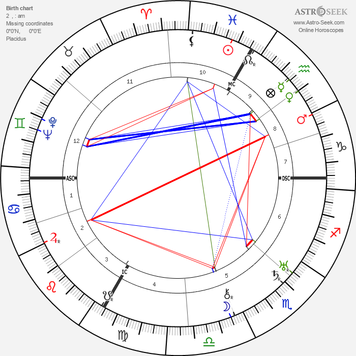 George Frame Brown - Astrology Natal Birth Chart