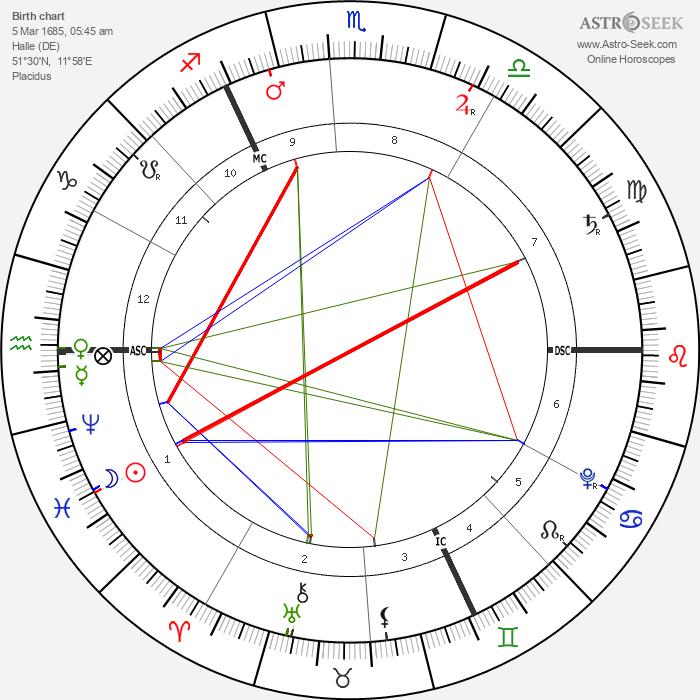 George Frideric Handel - Astrology Natal Birth Chart
