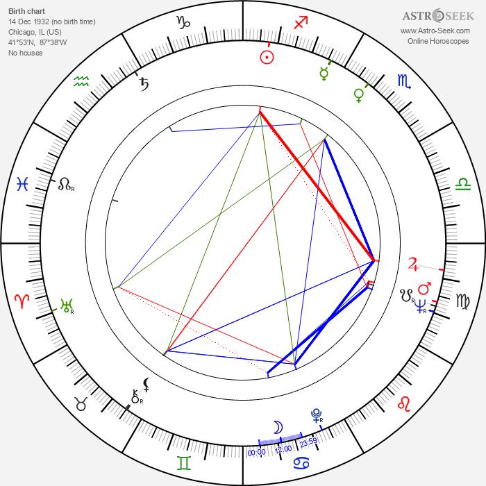 George Furth - Astrology Natal Birth Chart