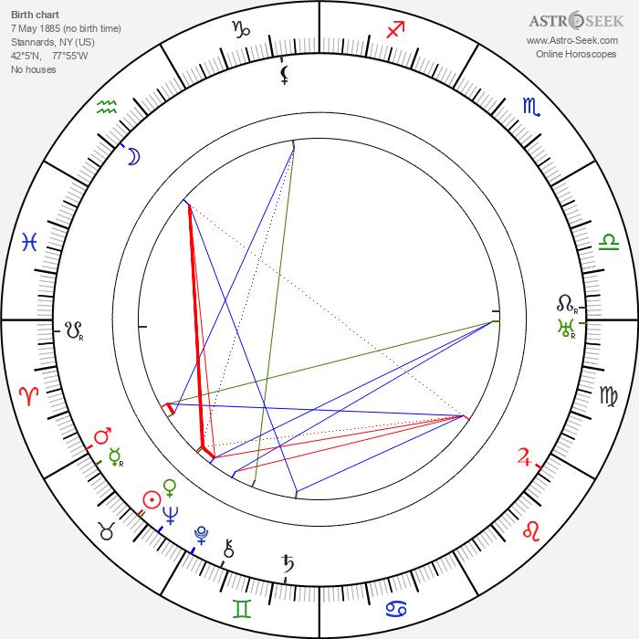 George 'Gabby' Hayes - Astrology Natal Birth Chart