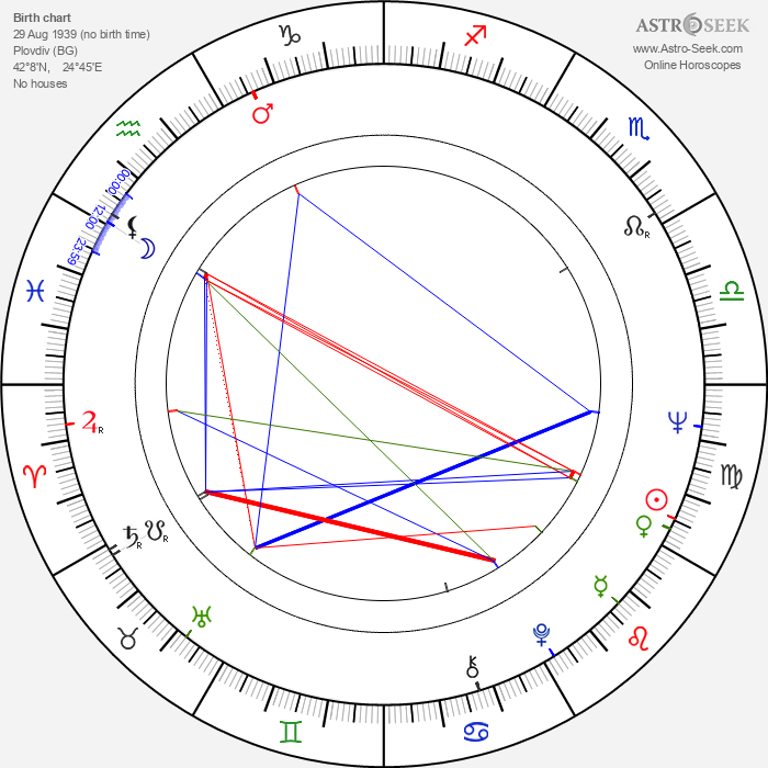 George Ganchev - Astrology Natal Birth Chart
