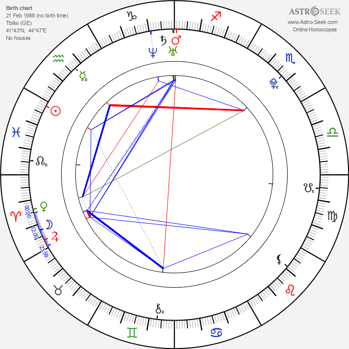 George Ganugrava - Astrology Natal Birth Chart