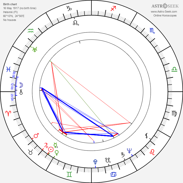 George Gaynes - Astrology Natal Birth Chart