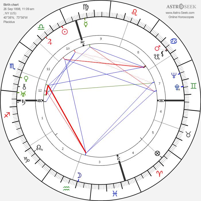 George Gershwin - Astrology Natal Birth Chart