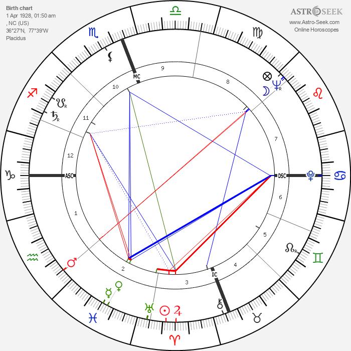 George Grizzard - Astrology Natal Birth Chart