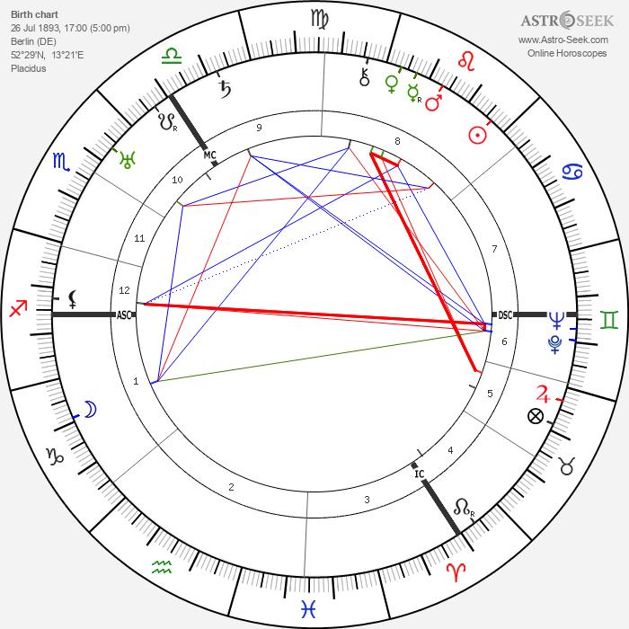 George Grosz - Astrology Natal Birth Chart