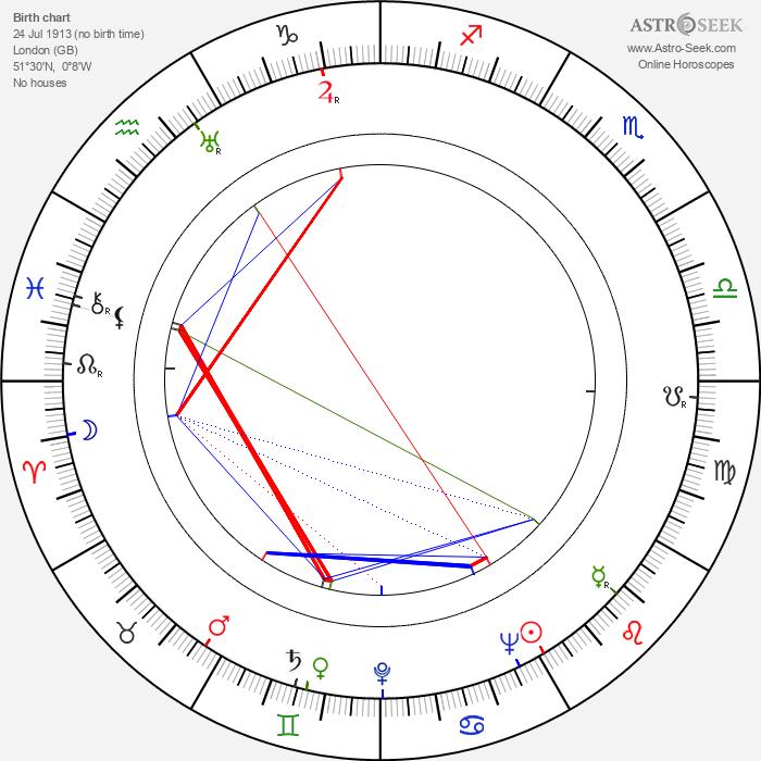 George H. Brown - Astrology Natal Birth Chart