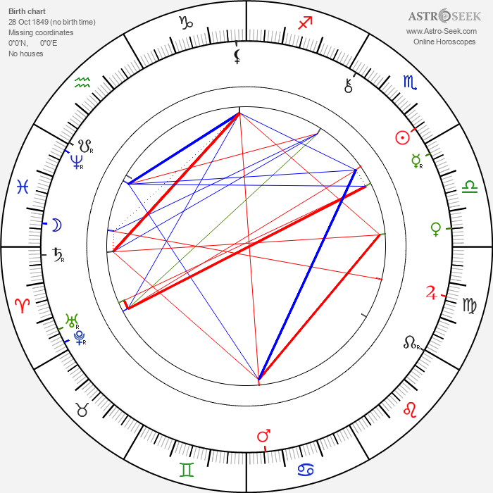 George Hale - Astrology Natal Birth Chart