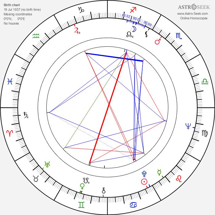 George Hamilton IV - Astrology Natal Birth Chart