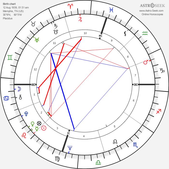 George Hamilton - Astrology Natal Birth Chart