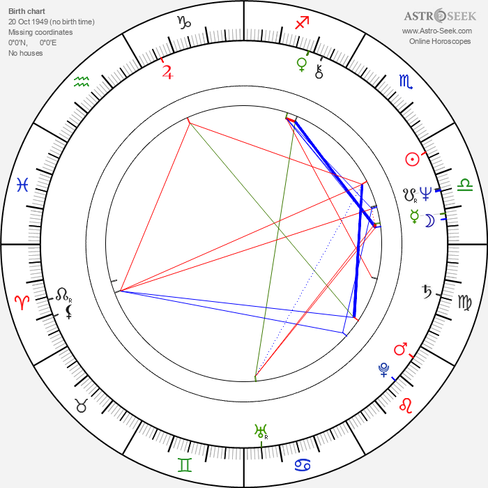 George Harris - Astrology Natal Birth Chart