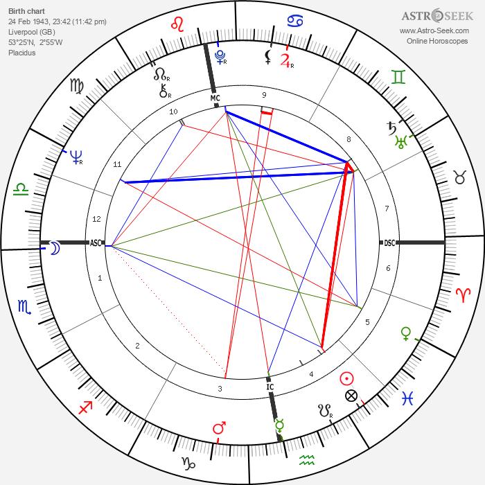 George Harrison - Astrology Natal Birth Chart